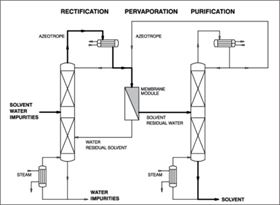 Figure 6: Hybrid process with pervaporation for azeotrope-splitting.