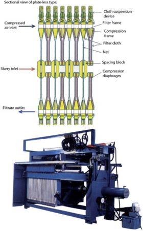 Automatic plate-less type filter press.