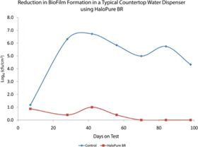 Figure 5. On going biofilm enumeration testing of a commercially available countertop water dispenser holding tank, with and without HaloPure Br upstream of the holding tank. (* the value of zero was assigned to counts less than 1)