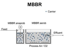 Moving bed biofilm reactor (MBBR) technology.