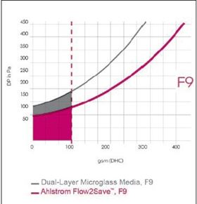 Figure 6: Energy Consumption of Flow2Save vs. Microglass filter. F9 efficiency.
