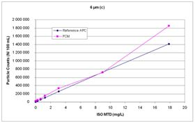 Figure 3a: Comparison of particle counts of a FCM and a reference APC at 6 microns(c).