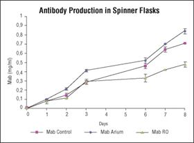 Figure 6: Antibody production in cells cultivated in media reconstituted with ultrapure Arium® water (Mab Arium), read-made media (Mab Control) and RO water (Mab RO) in spinner flasks.
