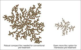 Figure 1. Comparison of flocculation requirements for different pre-treatment options