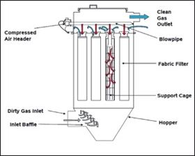 Figure 1. A typical pulse jet fabric filtration system.