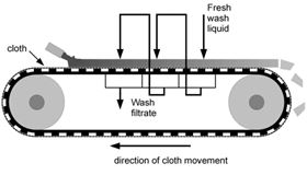 Figure 9: Counter-current washing on a belt filter. Water use can be minimised and wash results optimised using counter-current washing.