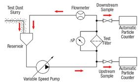Simplified schematic illustrates how a multi-pass test system is constructed.