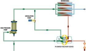 Figure 2. RO process with PX Energy Recovery devices.