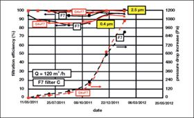 Figure 8: Test results for F7 filter C (filtration efficiency in solid lines, pressure drop increase in dashed lines).