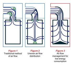 Traditional method of air flow, uneven air flow distribution and air flow management for low energy consumption.