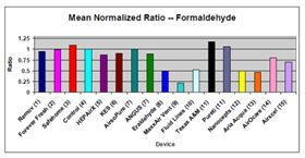 Figure 1: CDC and FEMA test data for PCO Process. Innovative Labs was formerly Aria Acqua. Normalised ratios of baseline samples for formaldehyde in FEMA trailers post Hurricane Katrina. Value of 1.0: no effect on formaldehyde concentrations. Value of 0.75: Moderate reduction of formaldehyde. Value of 0.5: significant reduction of formaldehyde.
