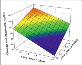 Figure 2. The effect of pulse pressure and fibre denier on the clean gas dust concentration.