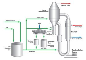 Figure 1. Conventional CRP chloride removal process.