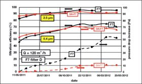 Figure 9: Test results for F7 filter D (filtration efficiency in solid lines, pressure drop increase in dashed lines).