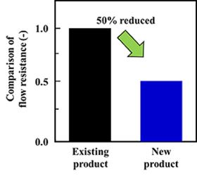 Performance of the permeate side channel material used in Toray's new technology.