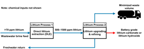 Harvesting lithium from wastewater involves Direct Lithium Extraction (DLE) and lithium upgrading and refining.