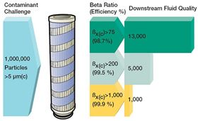 The relationship between Beta, efficiency, and downstream fluid quality.