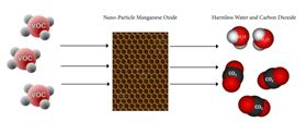 Figure 3: The TCO process where manganese oxide removes VOCs and converts them into water and carbon dioxide.