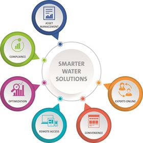 Veolia Water Technologies' AQUAVISTA Plant offers a holistic digital solution.