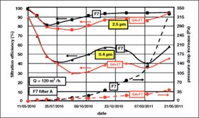 Figure 6: Test results for F7 filter A (filtration efficiency in solid lines, pressure drop increase in dashed lines).