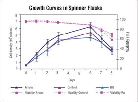 Figure 5: Growth curves of PER.C6 EpCAM cell lines in spinner flasks.