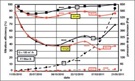 Figure 7: Test results for F7 filter B (filtration efficiency in solid lines, pressure drop increase in dashed lines).