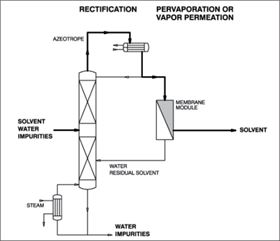 Figure 7: Hybrid process with pervaporation or vapour permeation for azeotrope-splitting and final dehydration