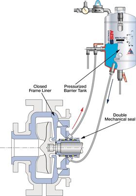 A continuous loop water management system constantly recycles seal flush water.
