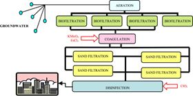 This work evaluates the influence of several treatments on chlorine dioxide (ClO2) consumption at a drinking water treatment plant (DWTP), and on chlorite and chlorate formation in the final oxidation/disinfection stage.