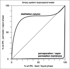 Figure 2: Modified McCabe-Thiele-diagram for the binary system isopropanol-water.