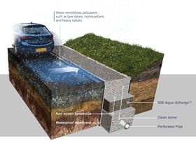 The SDS Aqua-Xchange can be integrated to remove metals pollution as part of highway filter drainage.