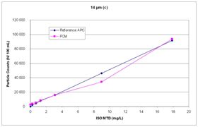 Figure 3b: Comparison of particle counts of a FCM and a reference APC at 14 microns(c).