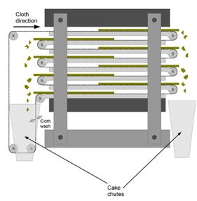 Figure 11: Tower press – a variation that combines many of the features of filter presses and belt filters.