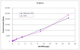 Figure 3c: Comparison of particle counts of a FCM and a reference APC at 21 microns(c).