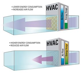 Figure 1. A filter with higher airflow resistance requires more energy consumption to push air through the filter.