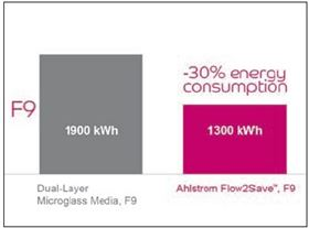 Figure 7: Energy Consumption of Flow2Save vs. Microglass filter. F9 efficiency.