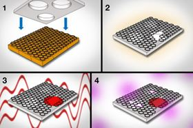 1) Graphene, grown on copper foil, is pressed against a supporting sheet of polycarbonate. 2) The polycarbonate acts to peel the graphene from the copper. 3) Using interfacial polymerization, researchers seal large tears and defects in graphene. 4) Next, they use oxygen plasma to etch pores of specific sizes in graphene.  (Diagram courtesy of the researchers. Edited by MIT News.)