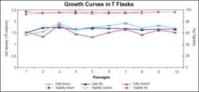 Figure 4: Growth curves of PER.C6 EpCAM cell lines in T-flasks.