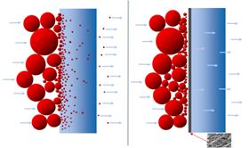 Figure 1: In depth filtration (left), particles penetrate the structure of the media and form a filter cake on the surface. In surface filtration (right), particles are collected on the surface of the membrane.