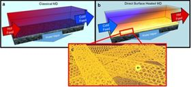 Hot brines used in traditional membrane distillation systems are highly corrosive, making the heat exchangers and other system elements expensive, and limiting water recovery (a). To improve this, UCR researchers developed a self-heating carbon nanotube-based membrane that only heats brine at the membrane surface (b), where the porous carbon nanotube layer acts as a Joule heater (c).