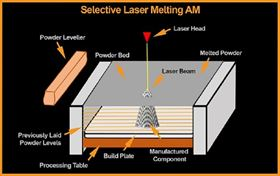 The selective laser melting process.