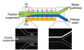 Researchers at Princeton University have found a way to clean particles from water by injecting carbon dioxide into a water channel. (Graphic courtesy of Princeton University.)