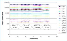 Figure 4: Online counts showing the stability of dilution ratios at various concentrations.