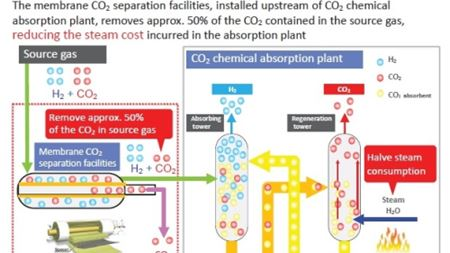 CO2 M-Tech membrane separation systems set for full-scale trials