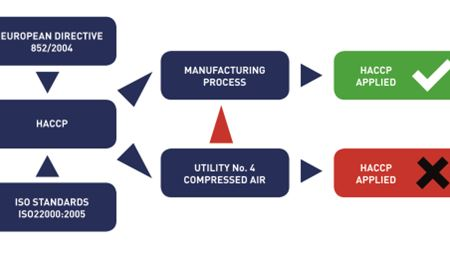 Food and beverage: Delivering compressed air purity