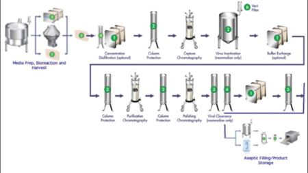 Biotechnology drugs: Integrated single-use technologies for biopharmaceuticals