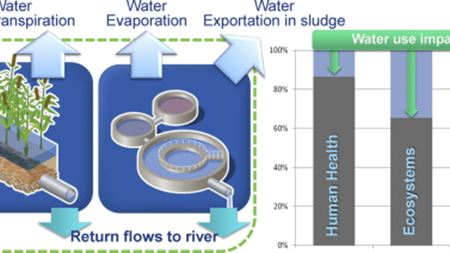 How environmentally significant is water consumption during wastewater treatment?