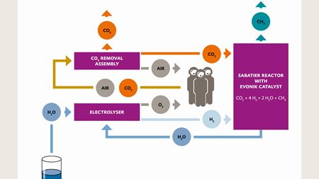 Evonik catalyst in ISS life support system