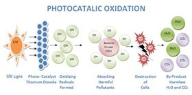 Figure 2: The PCO process utilising UV light and titanium dioxide react to create water and carbon dioxide.