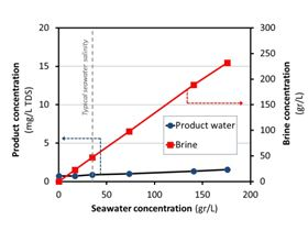 Figure 4: Seawater treatment at different concentration levels using an Aquaver WTS-40 system. The product water stays at a consistent quality of <2mg/L TDS that is independent of the seawater concentration.